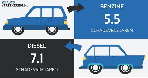 Dieselrijders-meer-schadevrije-jaren-dan-benzinerijders